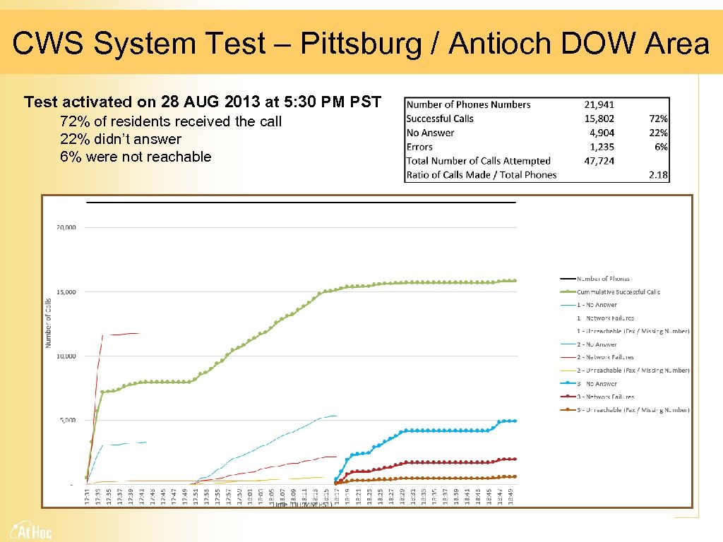 CWS System Test – Pittsburg / Antioch DOW Area Test activated on 28 AUG