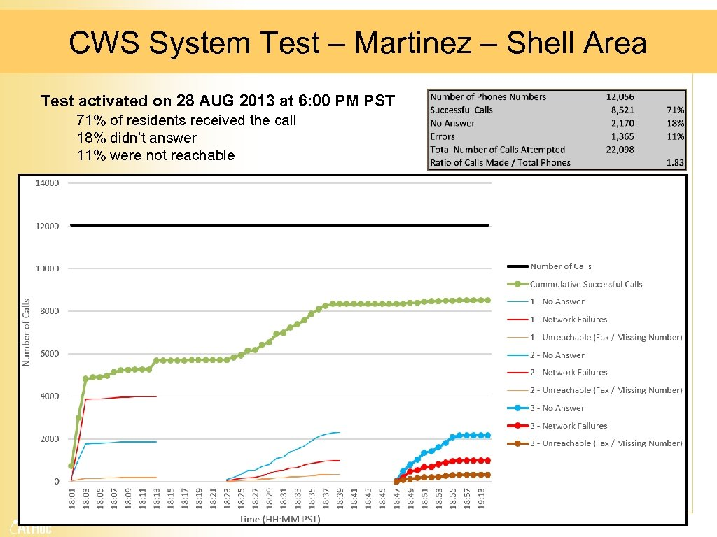 CWS System Test – Martinez – Shell Area Test activated on 28 AUG 2013