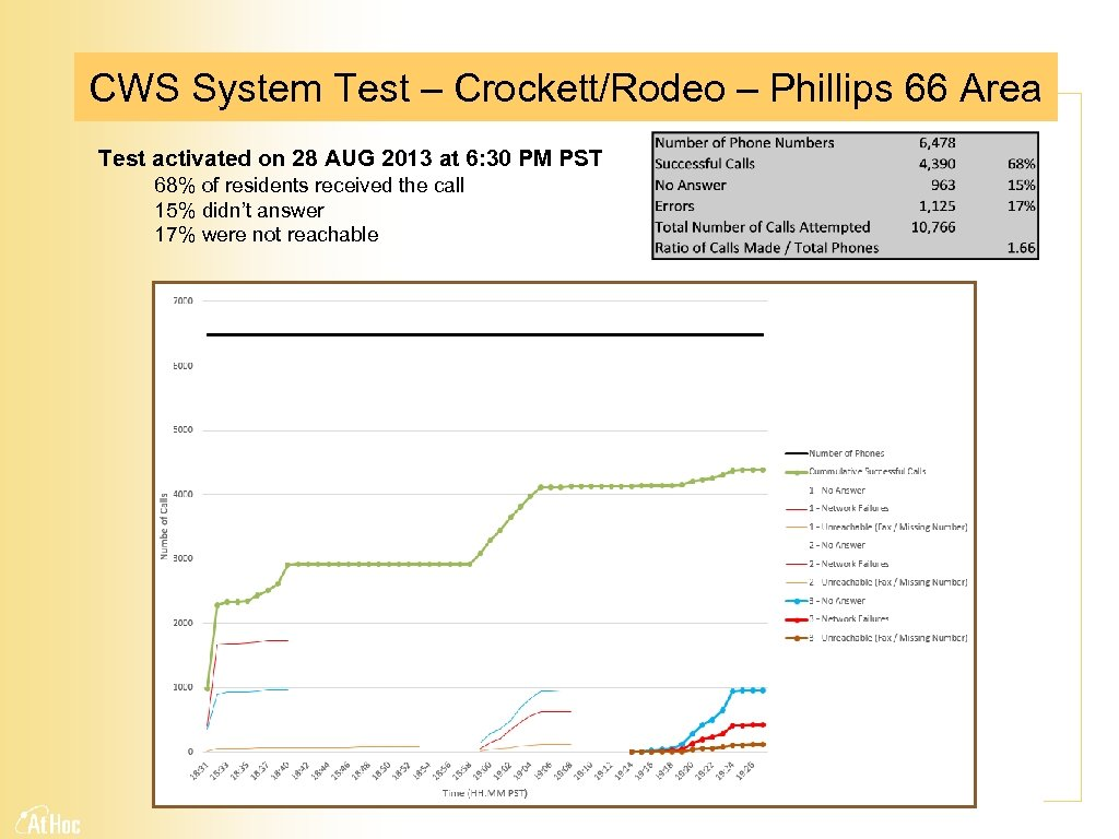 CWS System Test – Crockett/Rodeo – Phillips 66 Area Test activated on 28 AUG