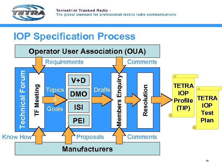 IOP Specification Process Operator User Association (OUA) Know How V+D Topics & Goals DMO
