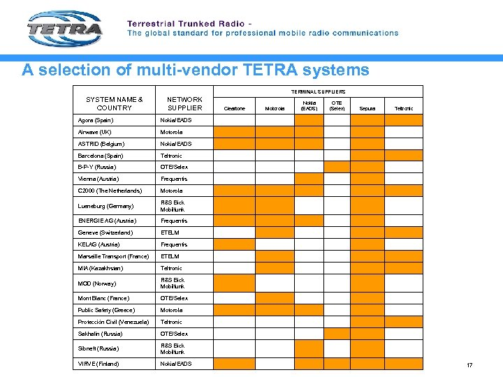 A selection of multi-vendor TETRA systems TERMINAL SUPPLIERS SYSTEM NAME & COUNTRY NETWORK SUPPLIER