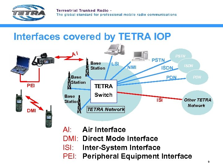 Interfaces covered by TETRA IOP A I Base Station PEI LSI PSTN NMI ISDN
