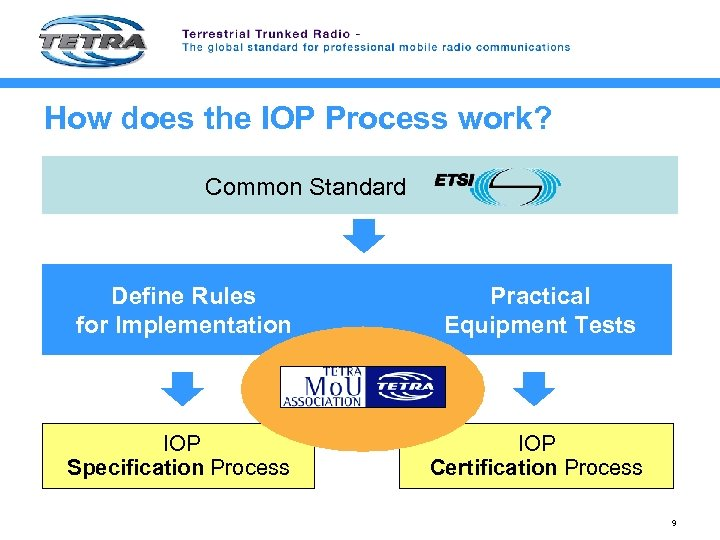 How does the IOP Process work? Common Standard Define Rules for Implementation Practical Equipment