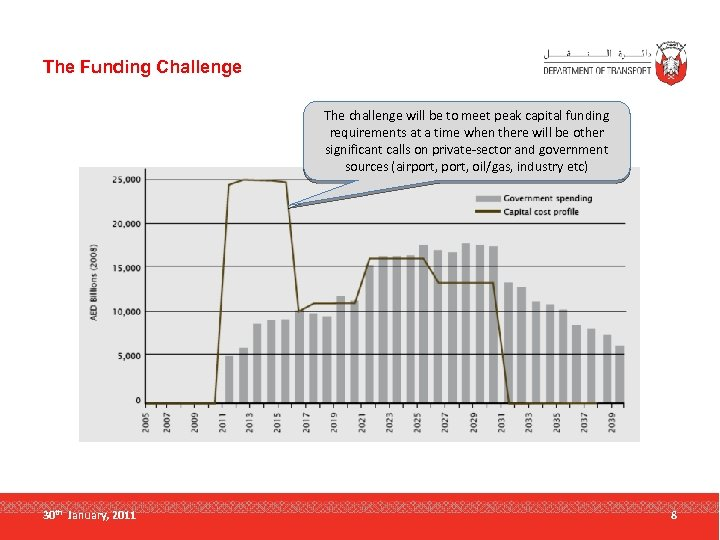 The Funding Challenge The challenge will be to meet peak capital funding requirements at