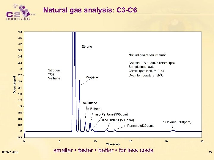 Natural gas analysis: C 3 -C 6 IFPAC 2008 smaller • faster • better