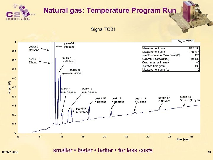Natural gas: Temperature Program Run IFPAC 2008 smaller • faster • better • for