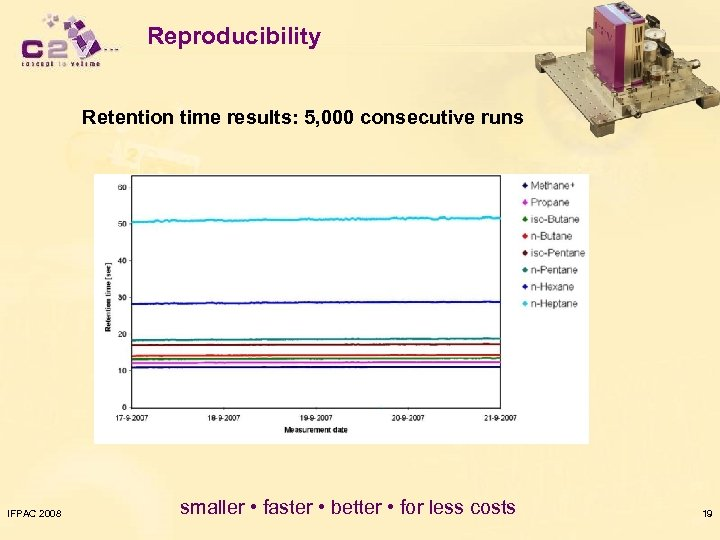 Reproducibility Retention time results: 5, 000 consecutive runs IFPAC 2008 smaller • faster •