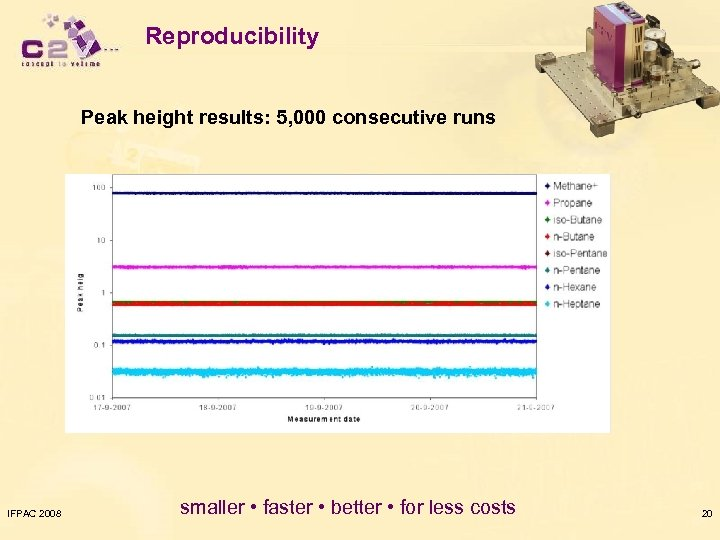 Reproducibility Peak height results: 5, 000 consecutive runs IFPAC 2008 smaller • faster •