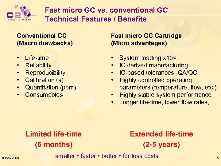 Fast micro GC vs. conventional GC Technical Features / Benefits Conventional GC (Macro drawbacks)