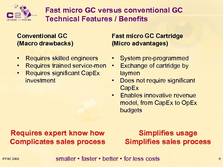 Fast micro GC versus conventional GC Technical Features / Benefits Conventional GC (Macro drawbacks)