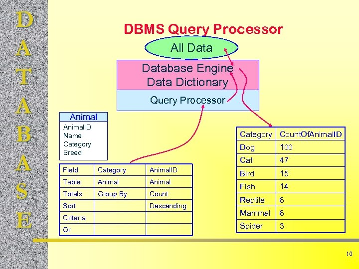 D A T A B A S E DBMS Query Processor All Database Engine