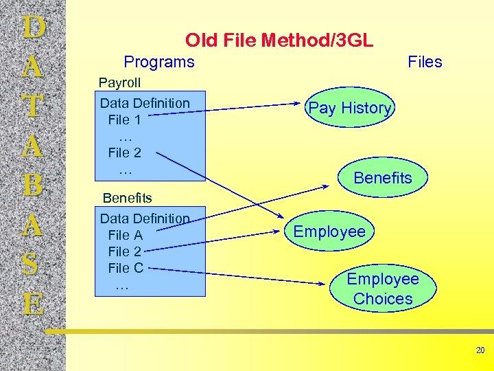 D A T A B A S E Old File Method/3 GL Programs Payroll