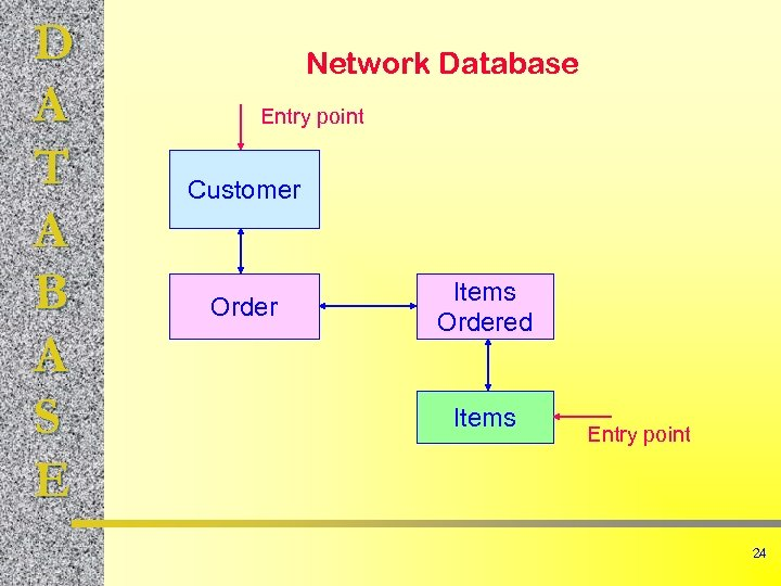 D A T A B A S E Network Database Entry point Customer Order