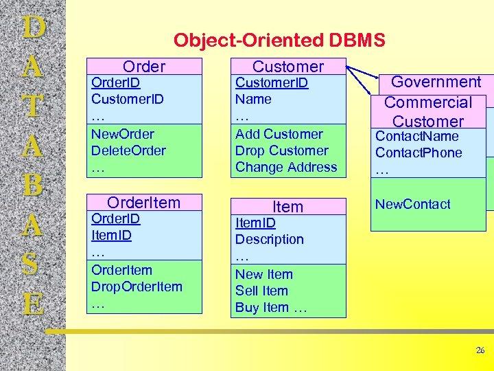 D A T A B A S E Object-Oriented DBMS Order. ID Customer. ID