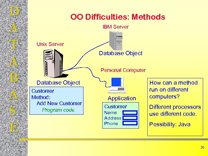 D A T A B A S E OO Difficulties: Methods IBM Server Unix
