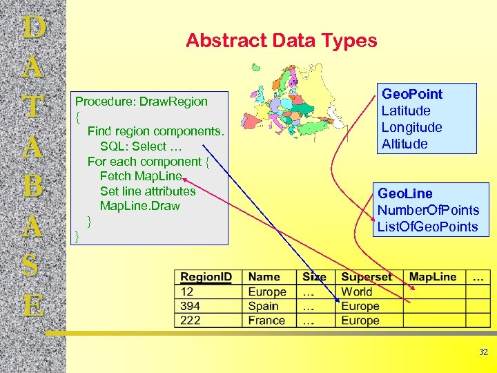 D A T A B A S E Abstract Data Types Procedure: Draw. Region
