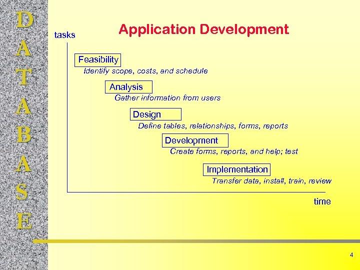 D A T A B A S E Application Development tasks Feasibility Identify scope,
