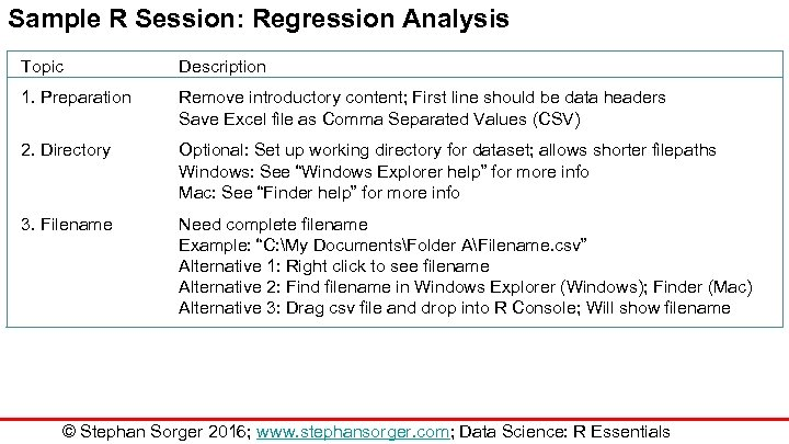 Sample R Session: Regression Analysis Topic Description 1. Preparation Remove introductory content; First line