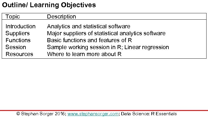 Outline/ Learning Objectives Topic Description Introduction Suppliers Functions Session Resources Analytics and statistical software