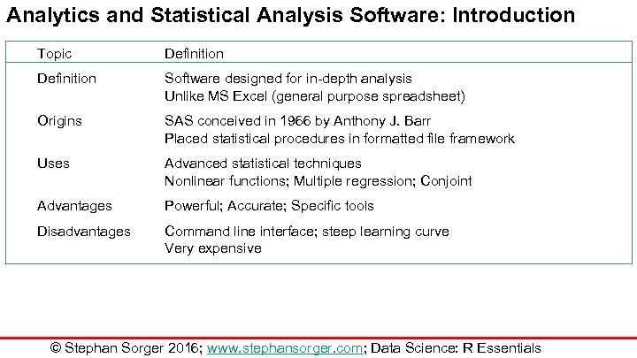 Analytics and Statistical Analysis Software: Introduction Topic Definition Software designed for in-depth analysis Unlike