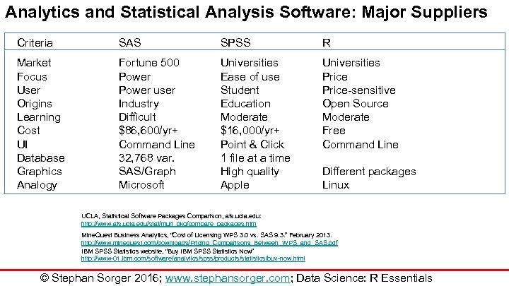 Analytics and Statistical Analysis Software: Major Suppliers Criteria SAS SPSS R Market Focus User