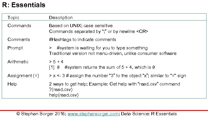 "R: Essentials Topic Description Commands Based on UNIX; case sensitive Commands separated by "";"