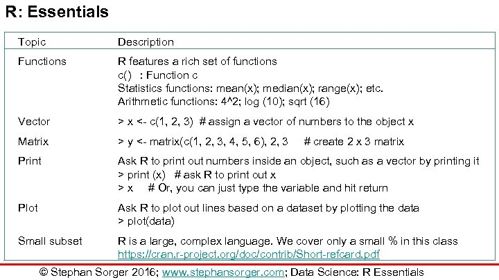 R: Essentials Topic Description Functions R features a rich set of functions c() :