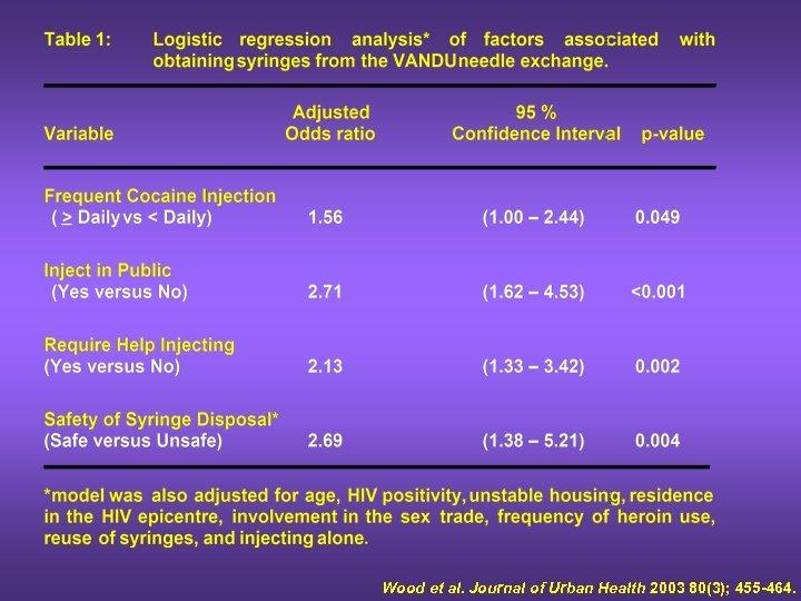 Wood et al. Journal of Urban Health 2003 80(3); 455 -464.