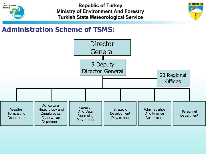 Administration Scheme of TSMS: Director General 3 Deputy Director General Weather Forecasting Department Agricultural