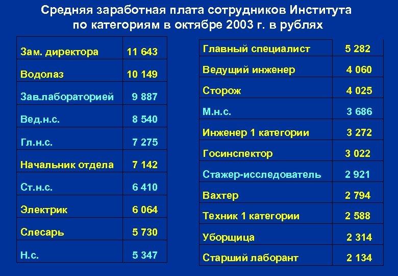 Средняя заработная плата сотрудников Института по категориям в октябре 2003 г. в рублях Зам.