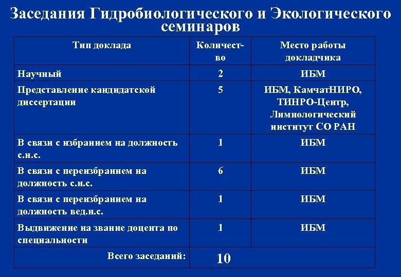 Заседания Гидробиологического и Экологического семинаров Тип доклада Количество Место работы докладчика Научный 2 ИБМ