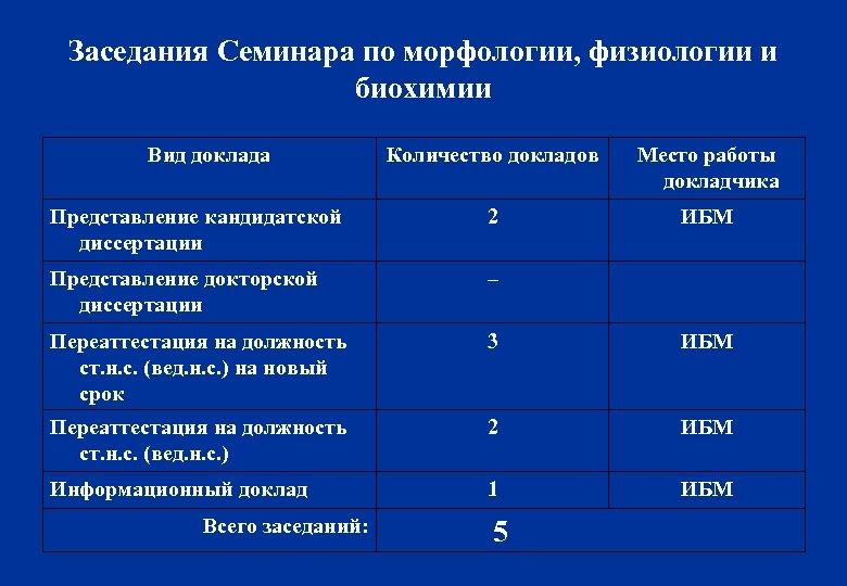 Заседания Семинара по морфологии, физиологии и биохимии Вид доклада Количество докладов Место работы докладчика