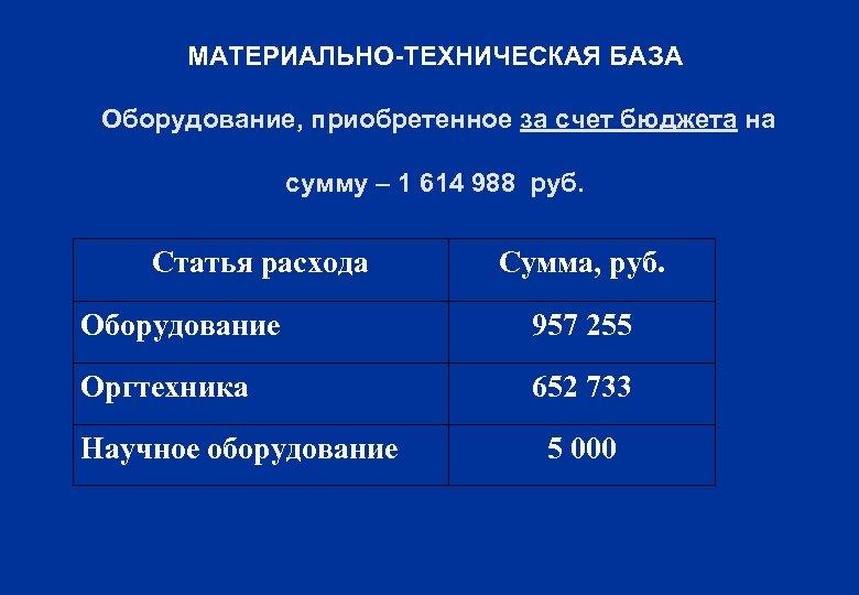 МАТЕРИАЛЬНО-ТЕХНИЧЕСКАЯ БАЗА Оборудование, приобретенное за счет бюджета на сумму – 1 614 988 руб.