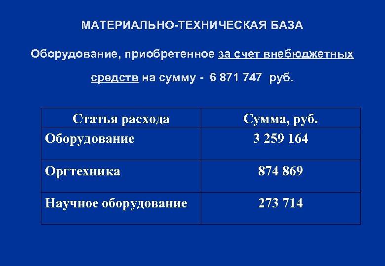 МАТЕРИАЛЬНО-ТЕХНИЧЕСКАЯ БАЗА Оборудование, приобретенное за счет внебюджетных средств на сумму - 6 871 747