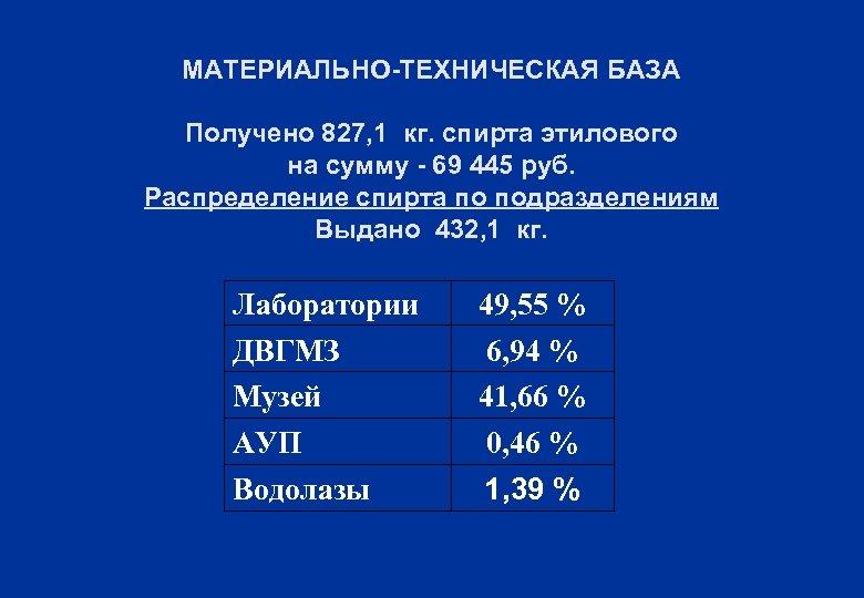 МАТЕРИАЛЬНО-ТЕХНИЧЕСКАЯ БАЗА Получено 827, 1 кг. спирта этилового на сумму - 69 445 руб.
