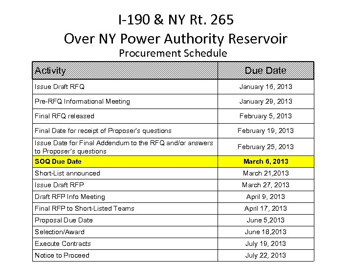 I-190 & NY Rt. 265 Over NY Power Authority Reservoir Procurement Schedule Activity Due