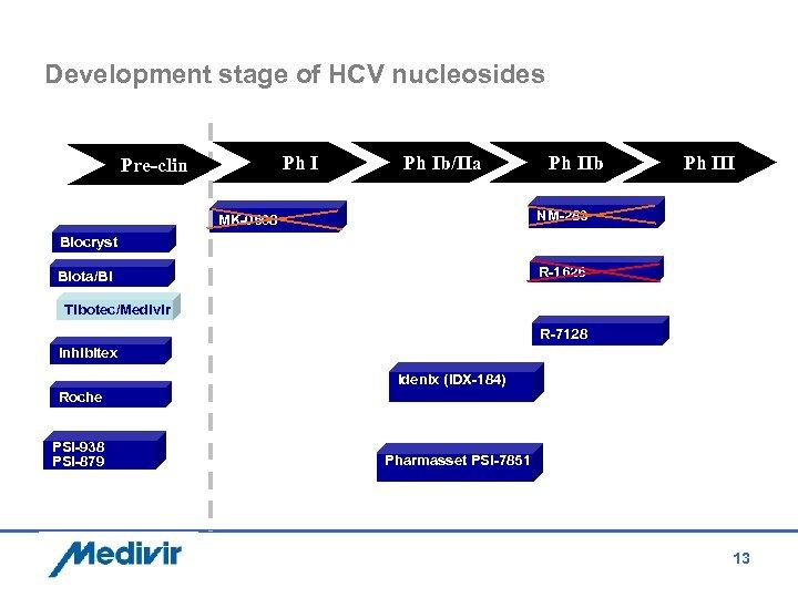 Development stage of HCV nucleosides Ph I Pre-clin Ph Ib/IIa Ph IIb Ph III