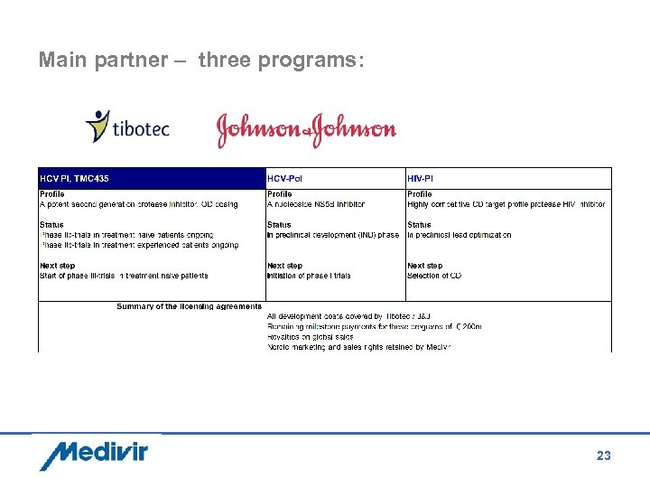 Main partner – three programs: 23