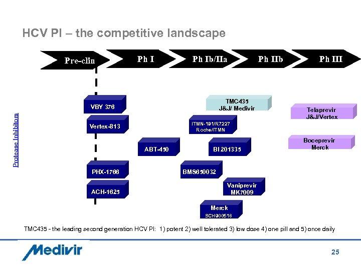 HCV PI – the competitive landscape Pre-clin Ph Ib/IIa TMC 435 J&J/ Medivir Protease