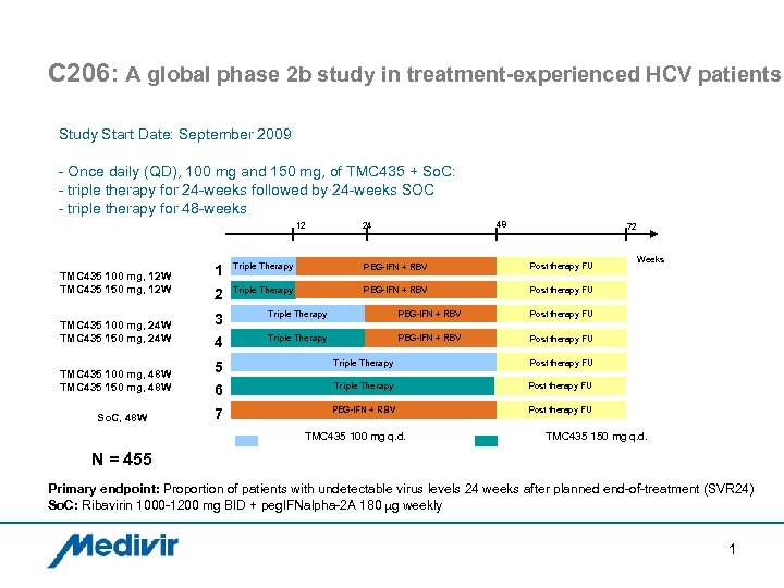 C 206: A global phase 2 b study in treatment-experienced HCV patients Study Start