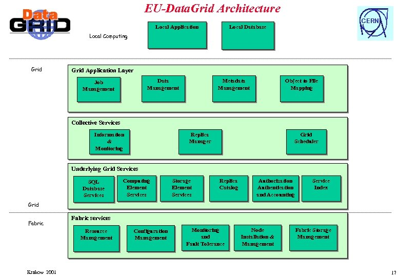 EU-Data. Grid Architecture Local Application CERN Local Database Local Computing Grid Application Layer Data