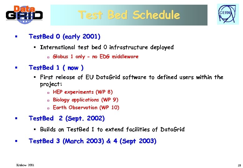 Test Bed Schedule § CERN Test. Bed 0 (early 2001) § International test bed