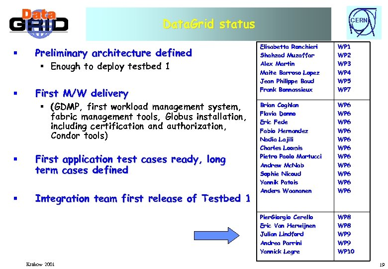 Data. Grid status § First M/W delivery § (GDMP, first workload management system, fabric