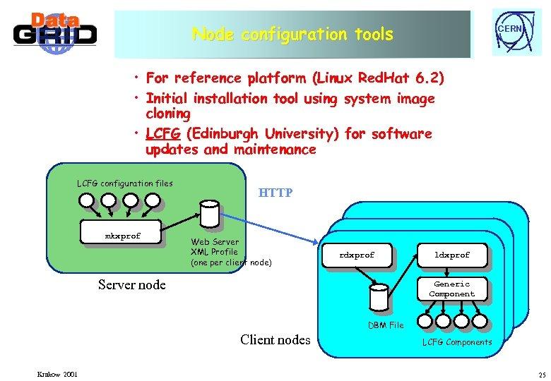 Node configuration tools Node configuration and installation tools CERN • For reference platform (Linux