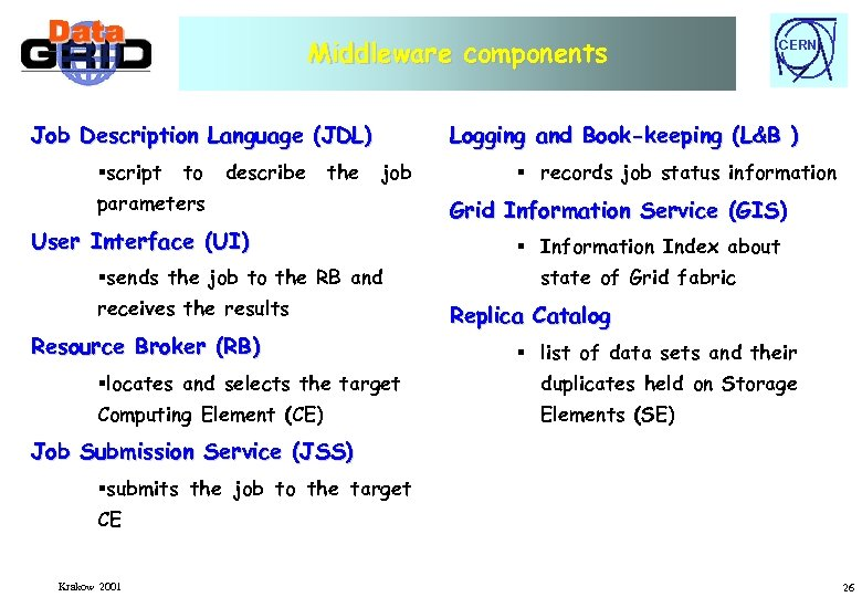 Middleware components Job Description Language (JDL) §script to describe the CERN Logging and Book-keeping