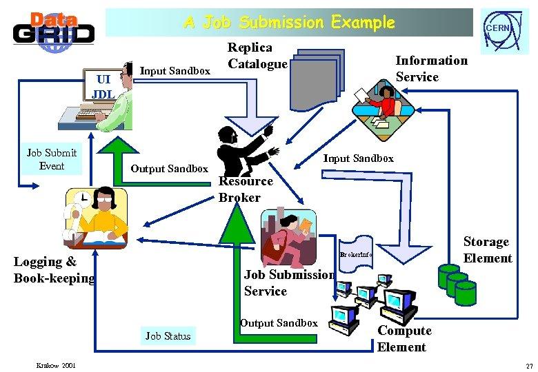 A Job Submission Example UI JDL Job Submit Event Input Sandbox Output Sandbox Replica