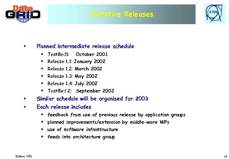 Iterative Releases § CERN Planned intermediate release schedule § Test. Bed 1: October 2001