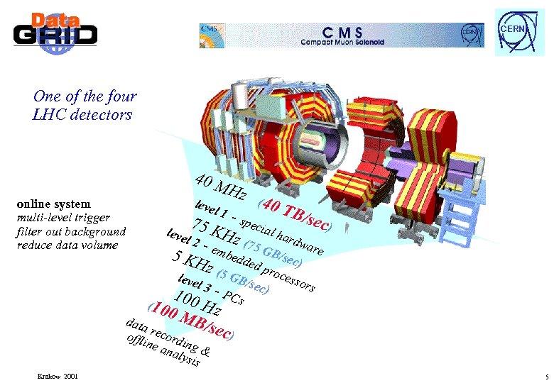 CERN One of the four LHC detectors 40 M online system multi-level trigger filter