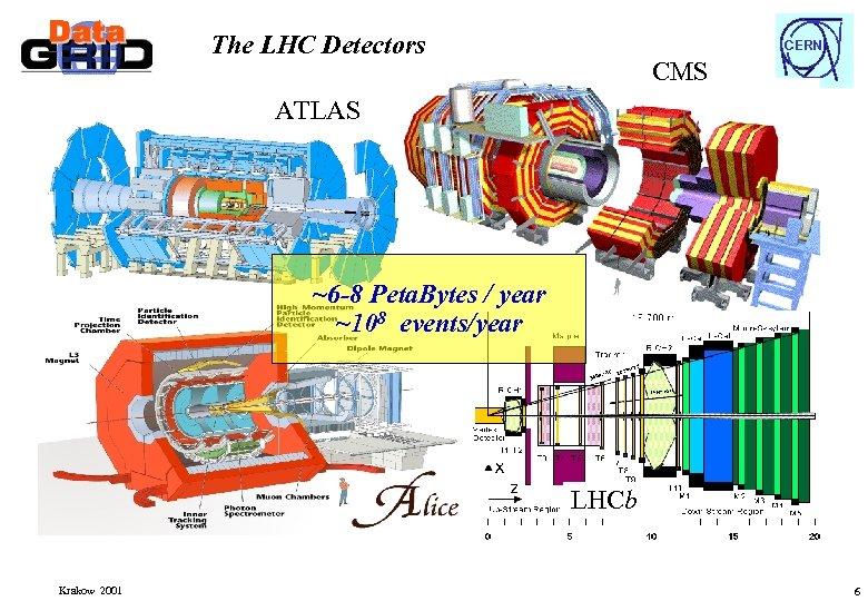The LHC Detectors CERN CMS ATLAS ~6 -8 Peta. Bytes / year ~108 events/year