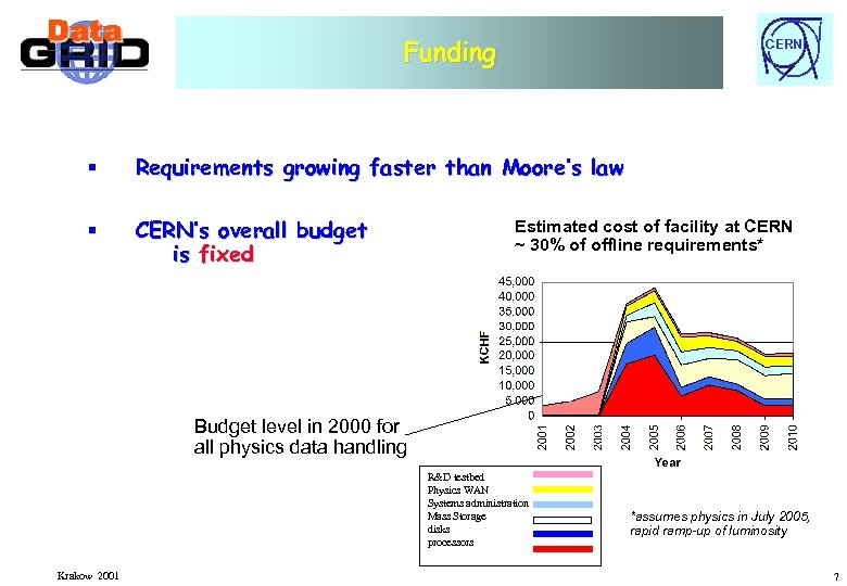 Funding CERN § Requirements growing faster than Moore's law § CERN's overall budget is